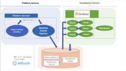 influxDB platform services